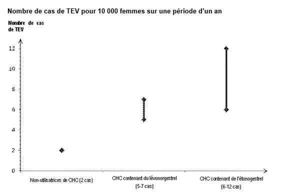 ETORING Gé - Etonogestrel - Posologie, Effets secondaires ...